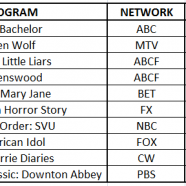 Twitter Excitement Index & Aussie TV Premieres